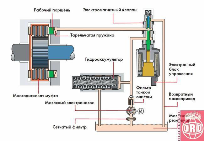 При пуске двигателя автомобиля активируется насос муфты Haldex V181.  Как только частота вращения двигателя достигнет...