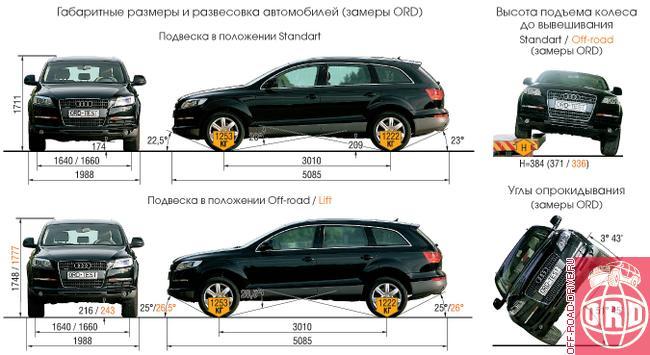 Здесь Audi показал результаты,