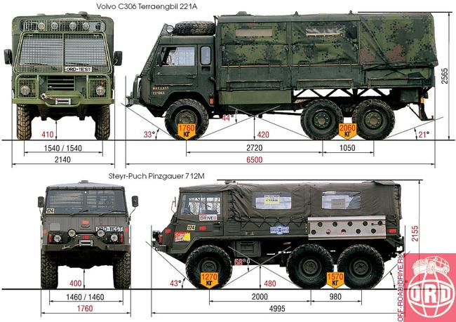 1000+ images about Volvo C303 Puch Pinzgauer on Pinterest ...