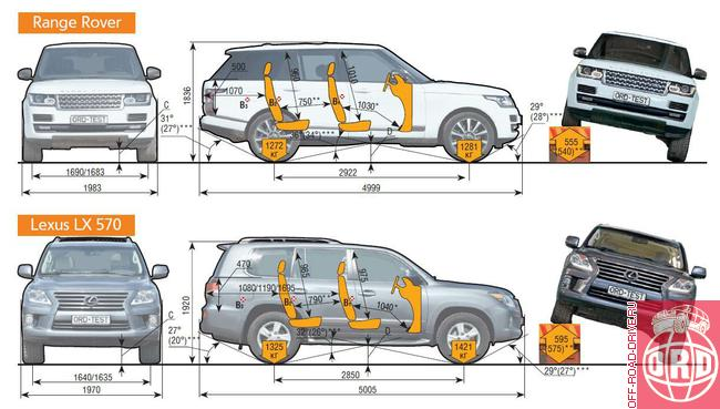 Interior dimensions of different 4x4 pictures - Expedition ...