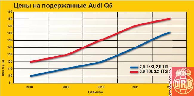 Audi A8  Википедия